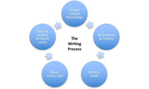 eng  writing process introduction  writing  college