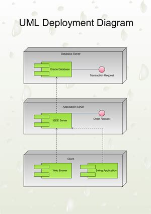 uml deployment diagrams  examples  software