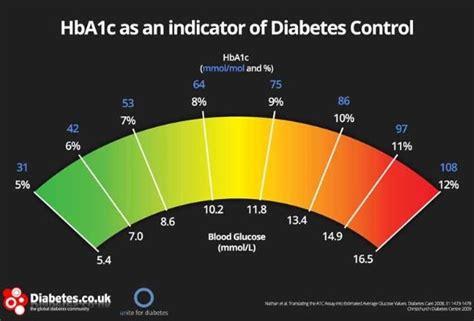 bg results     hbac diabetes forum