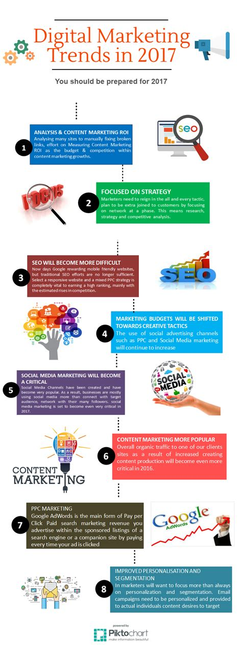 Digital Marketing Trends by Digital Marketing Trends