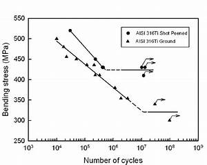 The Dependence Of Be Nding Stress  U03c3 O Vs  Number Of Cycles