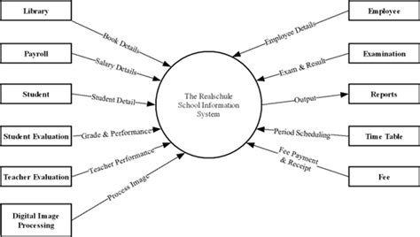 Literature Review In Library Management System Custom