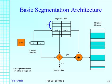 Basic Segmentation Architecture