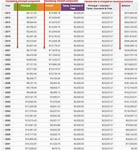 Principal Vs Interest Mortgage Chart Mortgage Interest Rate Vs Apr U S Mortgage Calculator