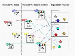 Guidelines  Business Analysis Model