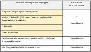 Erbschaftssteuer Berechnen Tabelle : erbschaftssteuer ein service der hoerner bank ag ~ Themetempest.com Abrechnung