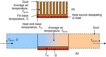 what is the purpose of a heat sink heat sink wikipedia