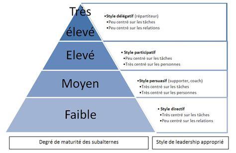 les styles de direction directif persuasif