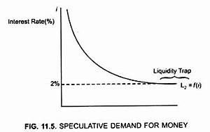 If Economy is Stuck in Liquidity Trap which Policy should ...
