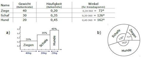 mittelwert standardabweichung stochastik diagrammtypen