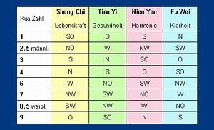 Feng Shui Bagua Zonen : feng shui himmelsrichtungen das bagua feng shui planungsb ro bertuleit nidderau feng shui news ~ Frokenaadalensverden.com Haus und Dekorationen