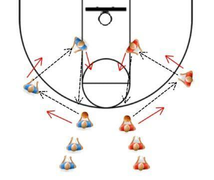 youth basketball shooting form drills basketball drills for passing and shooting