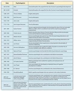 Different Schools Of Psychology And Psychologist Timeline