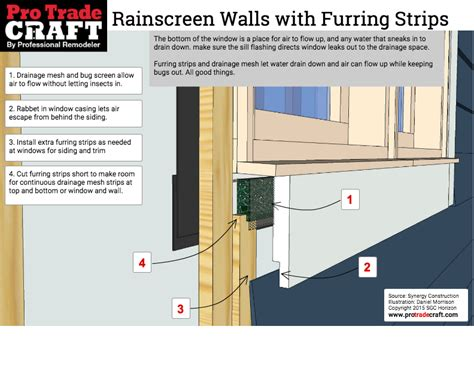 opening in a wall to let in air or light rainscreen walls using furring strips protradecraft