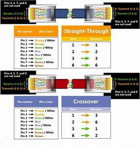 Ethernet Cables  Straight