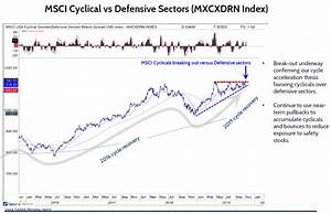 Cyclicals Vs Defensive Fs Insight