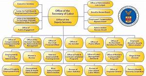 Federal Court Structure Chart U S Department Of Labor Ballotpedia