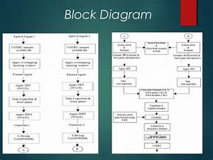 Voice Morphing Block Diagram