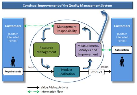 quality system certified quality engineer information