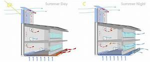 Figure 3  Diagrams Showing Natural Ventilation And Cooling During The Summer  Copyrights