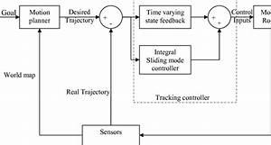 Block Diagram For Navigation Of A Nonholonomic Mobile