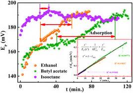 Adsorption dynamics and rate assessment of volatile ...