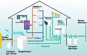 Comment Faire De L Électricité : eco g n rateur pour produire de l lectricit par jacques ~ Melissatoandfro.com Idées de Décoration
