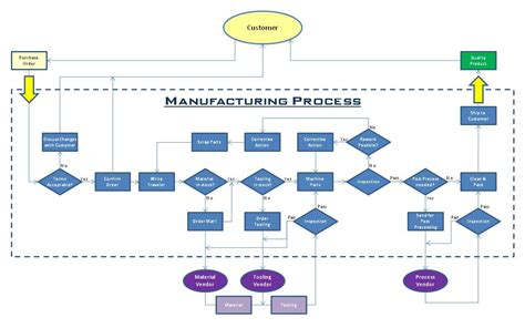 image gallery manufacturing diagram