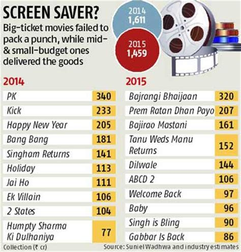 Bollywood Box Office Collection Budget All Time Movies
