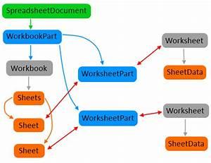 Open Xml Sdk Class Structure