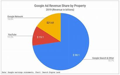 Google Ad Alphabet Revenue Advertising Earnings Growth