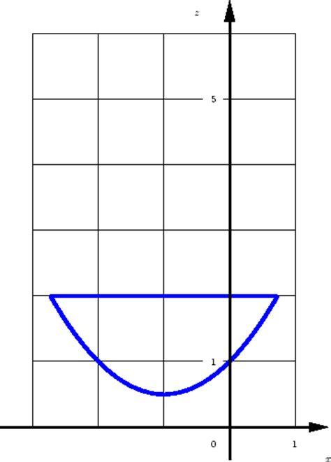 mathematik  test differentialgleichungen komplexe