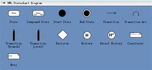 Uml Statechart Diagrams  Free Examples And Software Download
