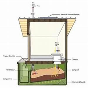 Toilette Seche Fonctionnement : principe toilette s che toilettes s ches pinterest ~ Dallasstarsshop.com Idées de Décoration