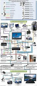 Home Entertainment Wiring Diagram On How To Connect High