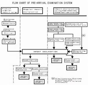 Flow Chart Of Pre