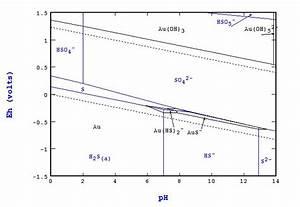 Eh Ph Diagram Sulfur Speciation