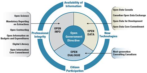 canada releases national open data proposal civsource