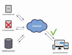 A Look At How We Access The Internet