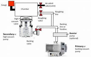 An Introduction To Vacuum Pumps
