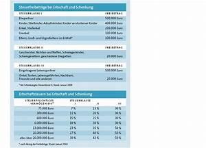 Erbschaftssteuer Berechnen Tabelle : informiert auf einen klick wertvolle tipps rund ums stiften steuervorteile und ansprechpartner ~ Themetempest.com Abrechnung