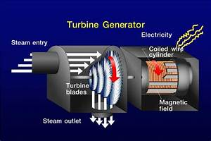 Steam Turbine Generator Diagram