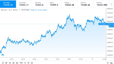 Btc started 2021 in the middle of a bull run. Bitcoin price prediction: BTC expected to hit $20,000 by 2021 | Cryptopolitan