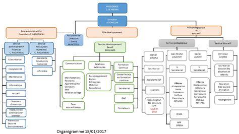 hierarchie cuisine organigramme entreprise exemple bu02 montrealeast