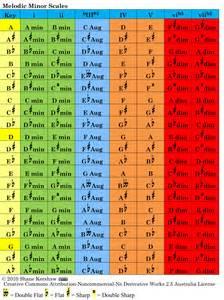 Minor Key Chord Progressions Chart
