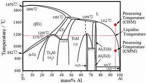 Dot Diagram Of Al