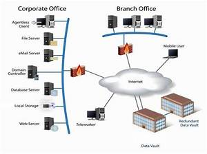 Online Backup  Data Storage  Remote Monitoring  Media
