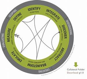 Imagineplace  The Thinking Principles Behind Biomimicry