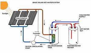Solar Water Heating System  U2013 Live Inspire Change
