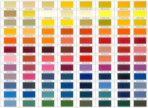 marl coatings ral colour chart